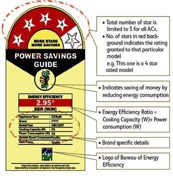 Understand-Efficiency-Rating-Stars-of-An-Air-Conditioner-Before-Buying-one-by-Atlas-Aircon