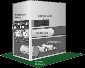 Packaged Air Conditioner Installation in Vadodara