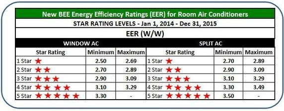 Understand-Efficiency-Rating-Stars-of-An-Air-Conditioner-Before-Buying-one-by-Atlas-Aircon-For-you